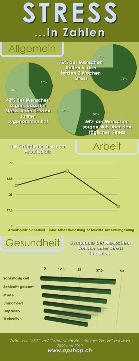 Infografik über die Stress Symptome